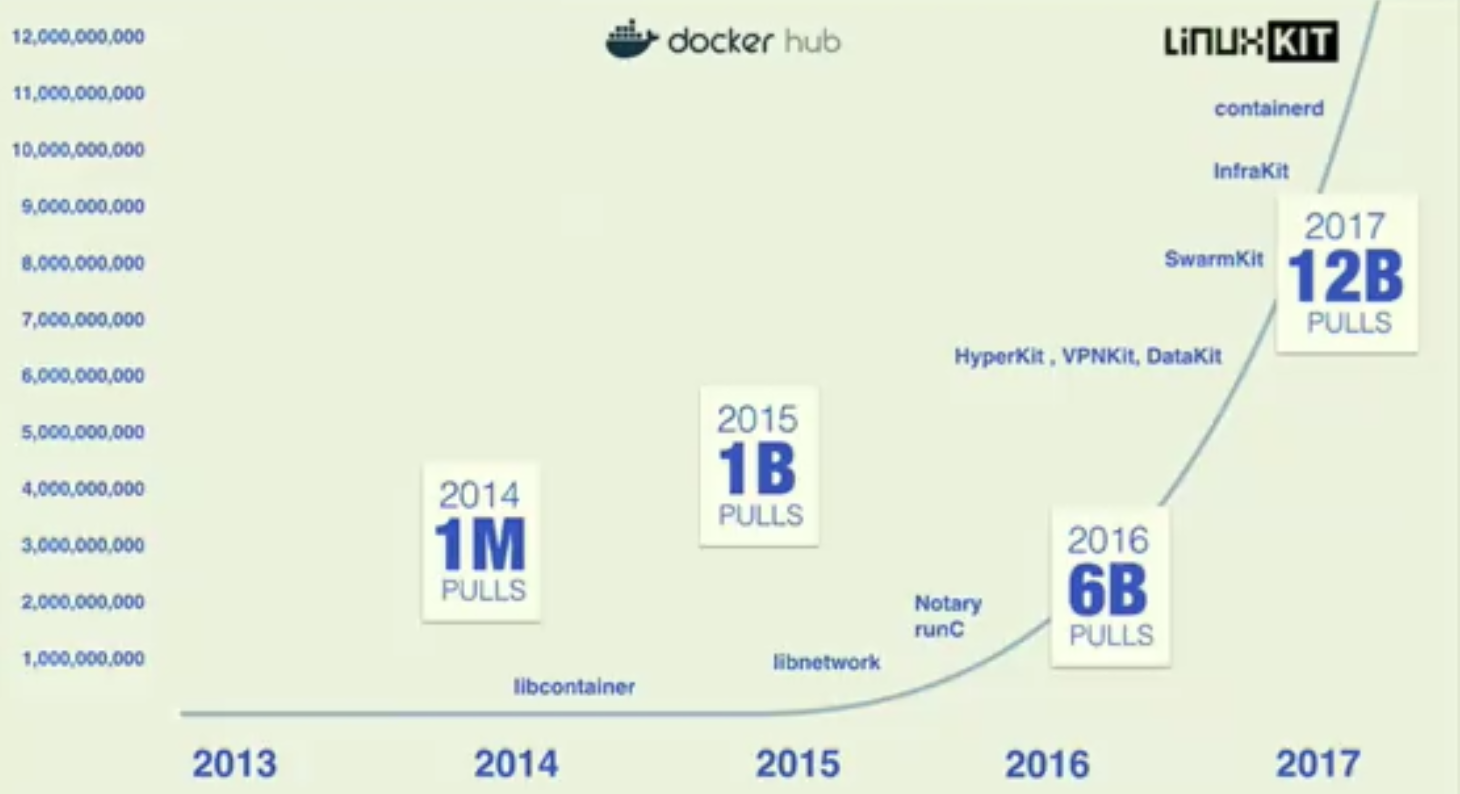 Docker Ecosystem Growth .png