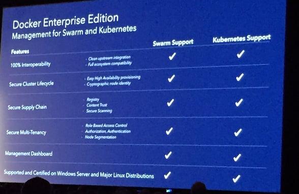 Docker Enterprise Edition integration with Kubernetes.jpg
