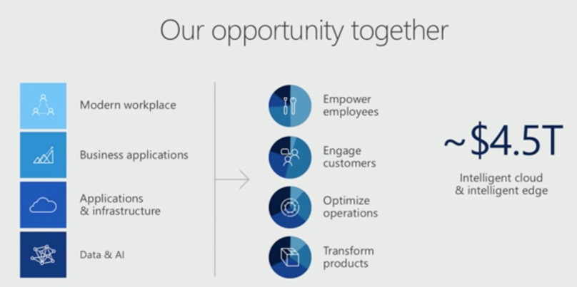 Microsoft-Inspire-Digital-transformation-opportunities.png