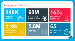 Statistics Dockercon EU 2015