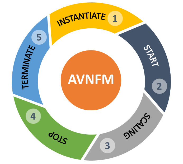avnfm-lifecycle-1
