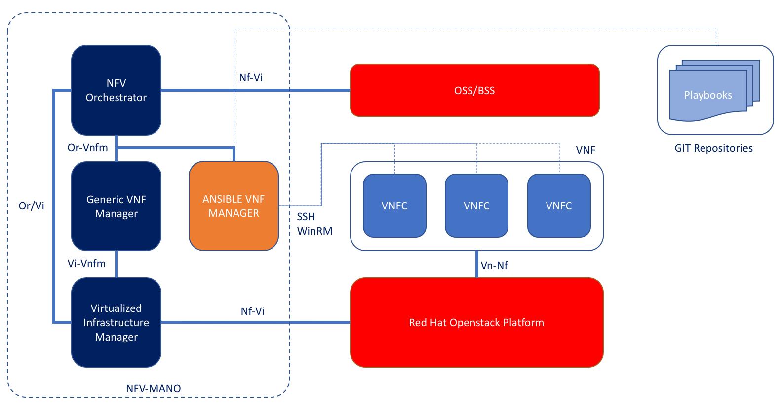 avnfm-schema-1